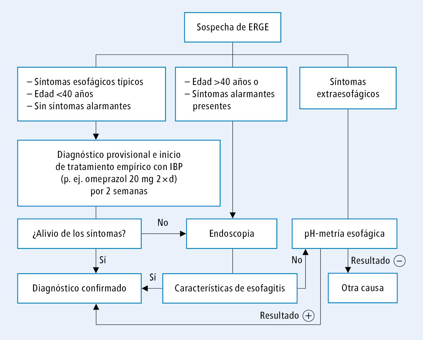 irritacion en la faringe por reflujo gastroesofagico