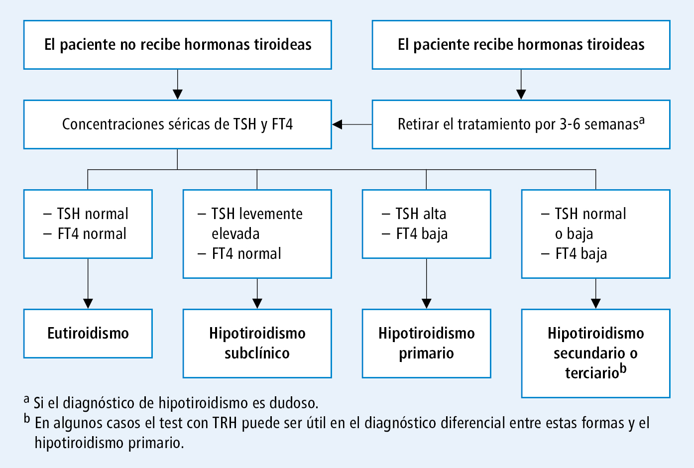 valores de narración tsh linear unit recien nacidos