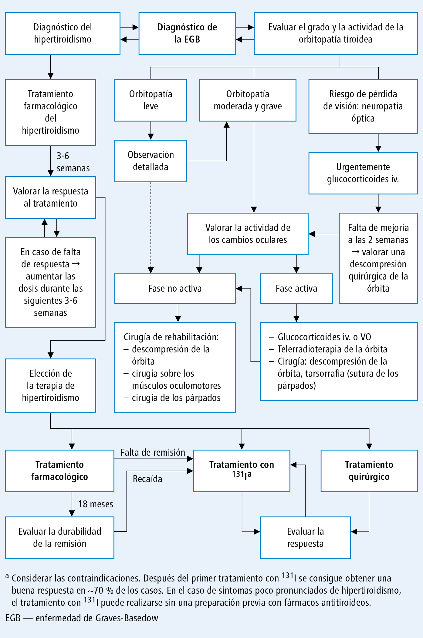 Algoritmo terapéutico de la enfermedad de Graves-Basedow